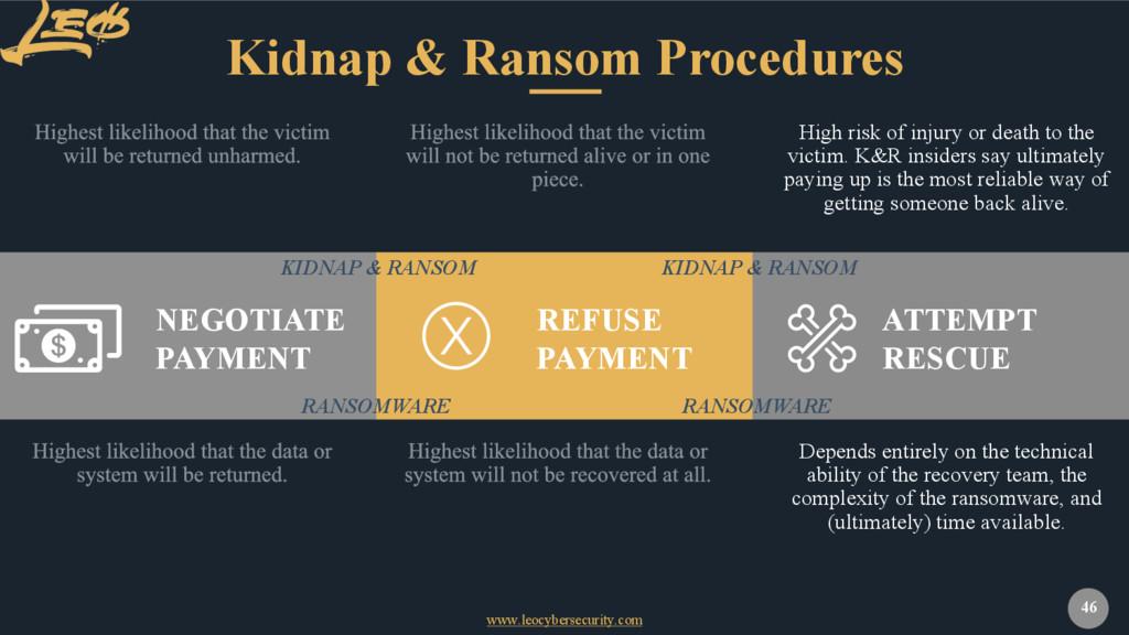 www.leocybersecurity.com 46 Kidnap & Ransom Pro...