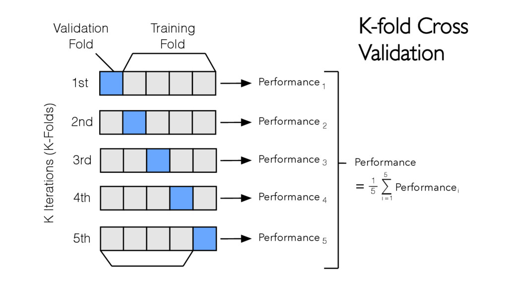 1st 2nd 3rd 4th 5th K Iterations (K-Folds) Vali...