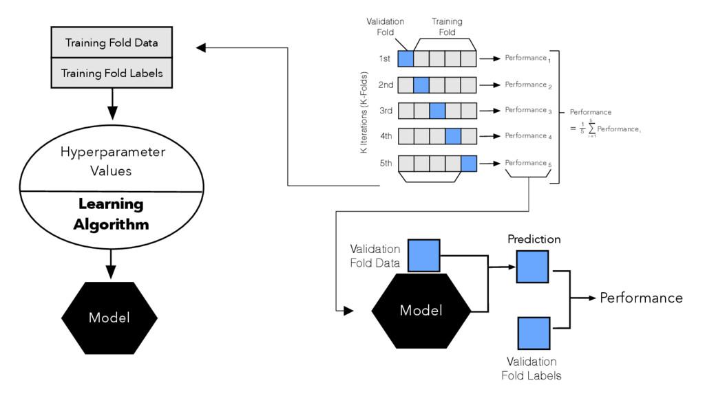 Learning Algorithm Hyperparameter Values Model ...