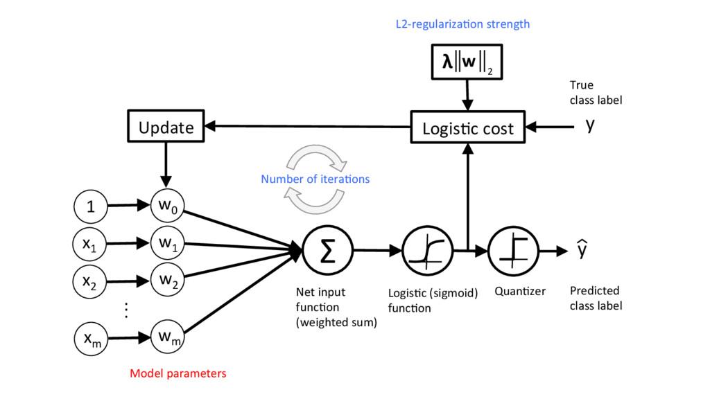 Σ Logis'c cost . . . Net input func'on (weighte...