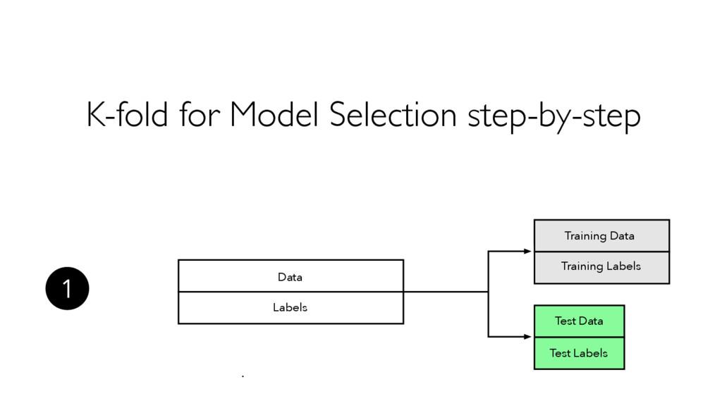 Test Labels Test Data Training Data Training La...