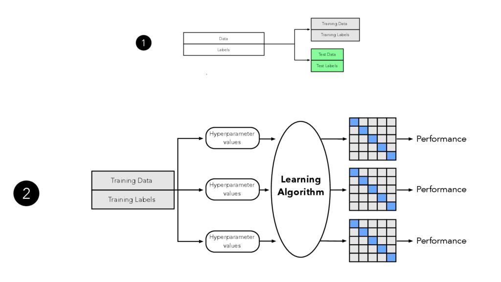 Learning Algorithm Hyperparameter values Hyperp...