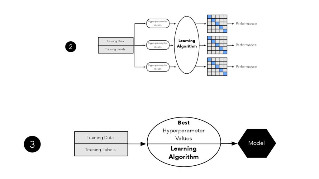 Learning Algorithm Best Hyperparameter Values M...