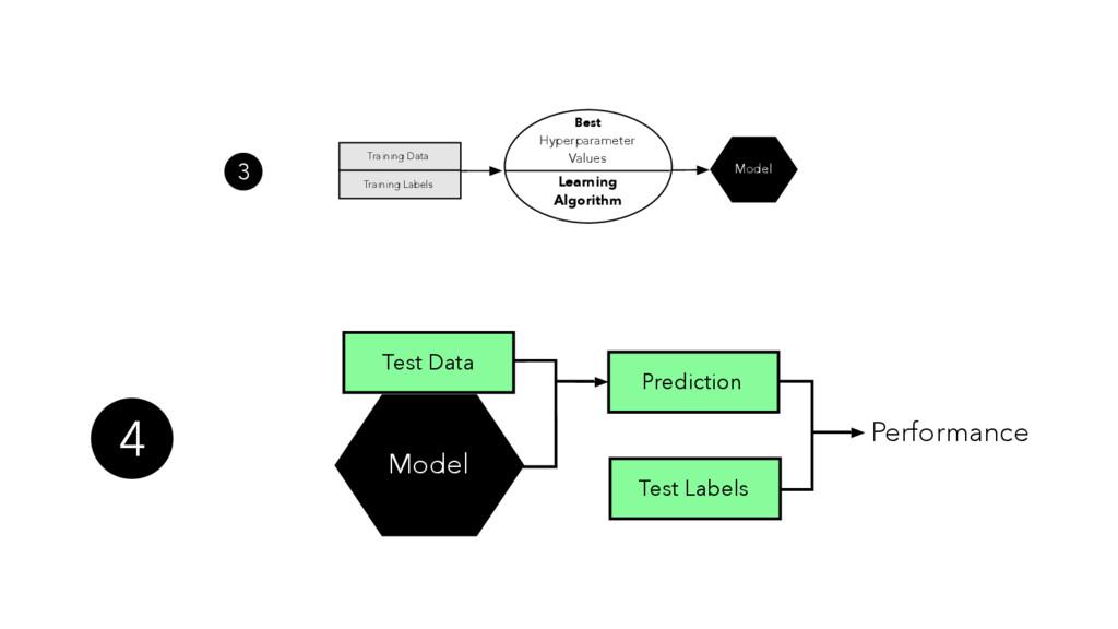 Prediction Test Labels Performance Model Test D...