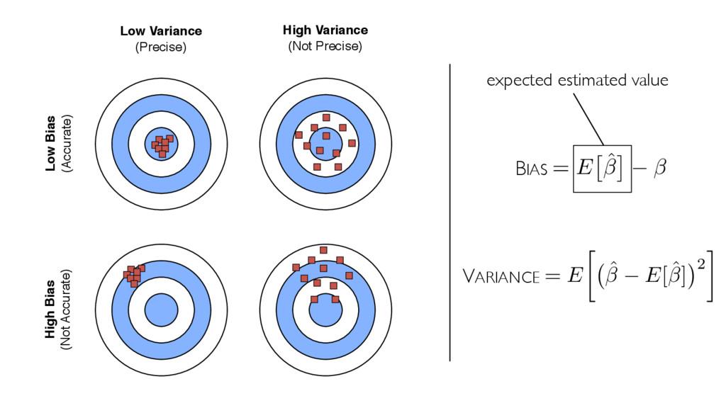 Bias = E ⇥ ˆ ⇤ Variance = E  ˆ E[ˆ] 2 Low Vari...