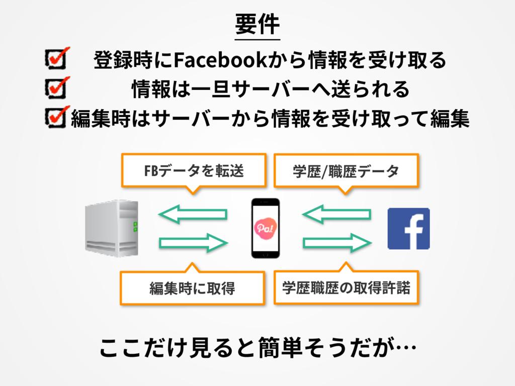 登録時にFacebookから情報を受け取る 情報は⼀旦サーバーへ送られる 編集時はサーバーから...