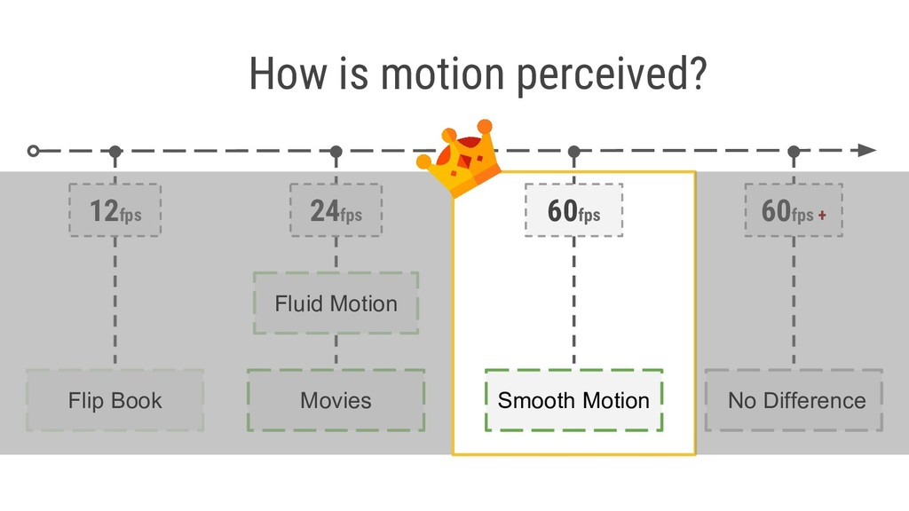 How is motion perceived? 12fps Flip Book 24fps ...