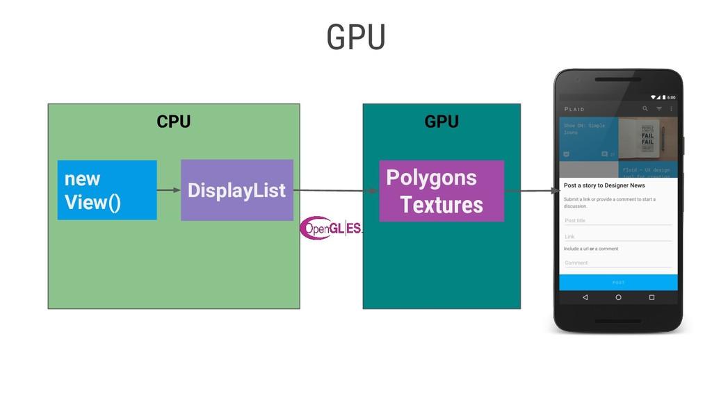 GPU GPU Polygons Textures CPU new View() Displa...
