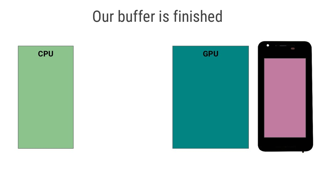 CPU GPU Our buffer is finished