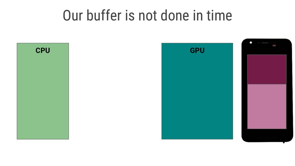 CPU GPU Our buffer is not done in time