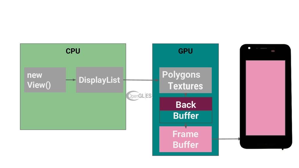 CPU new View() GPU Polygons Textures DisplayLis...