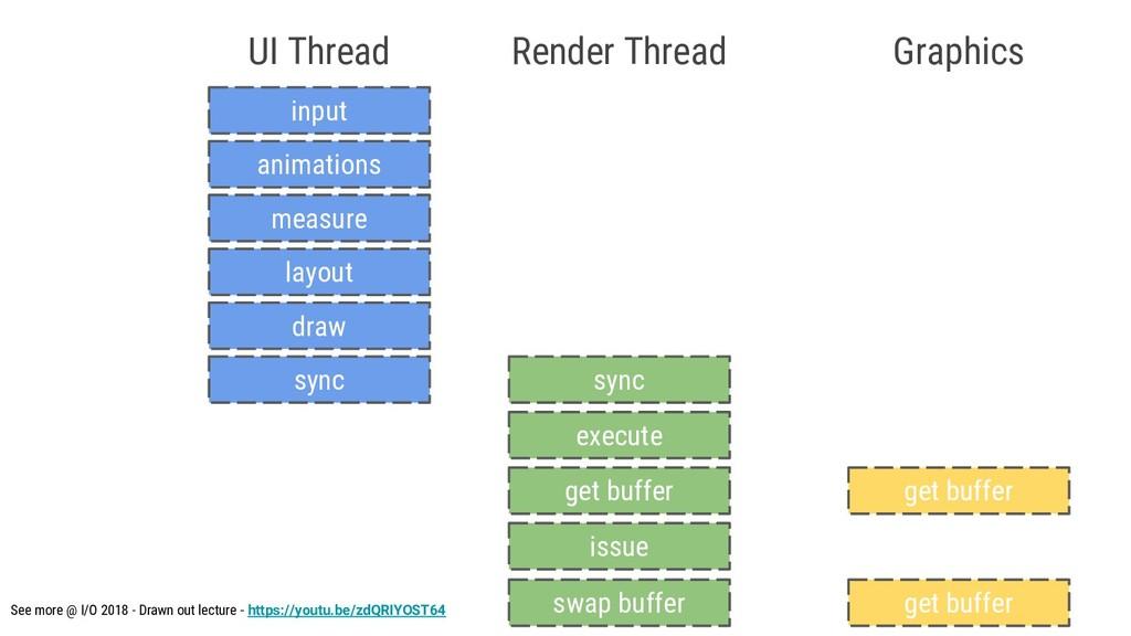 input UI Thread animations measure layout draw ...