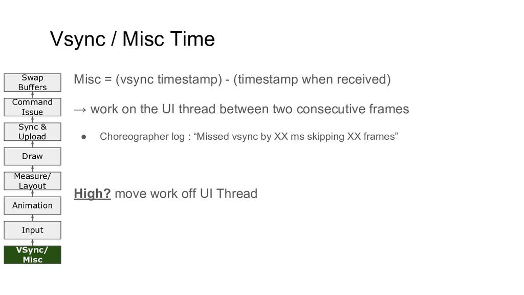 Vsync / Misc Time Misc = (vsync timestamp) - (t...