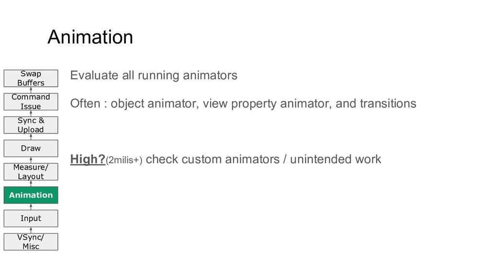 Animation Evaluate all running animators Often ...