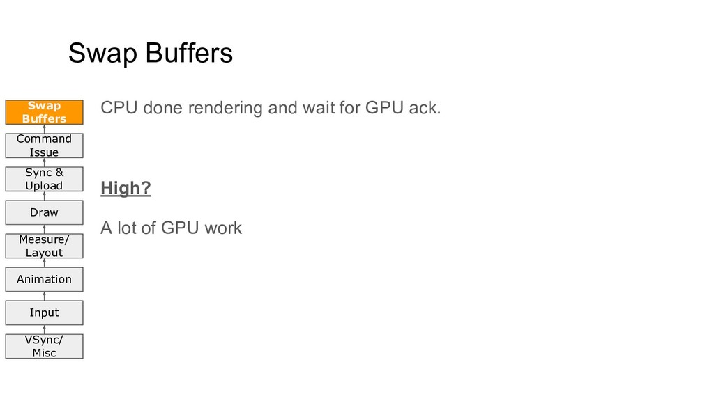 Swap Buffers CPU done rendering and wait for GP...