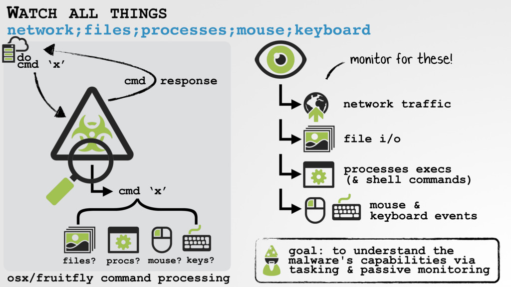 network;files;processes;mouse;keyboard WATCH AL...