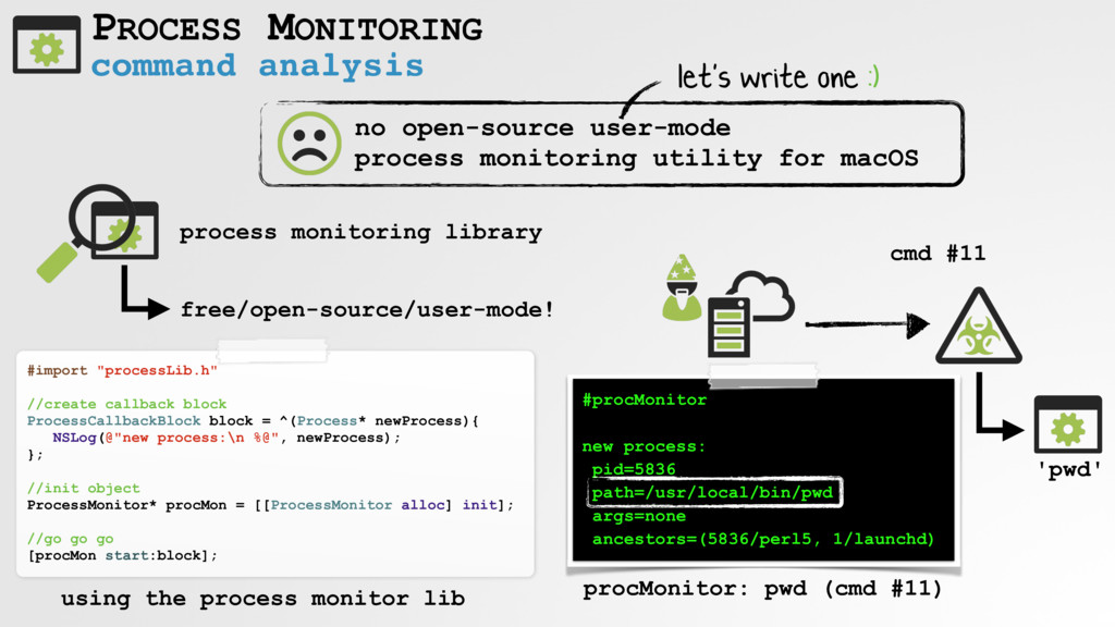 command analysis PROCESS MONITORING cmd #11 no ...
