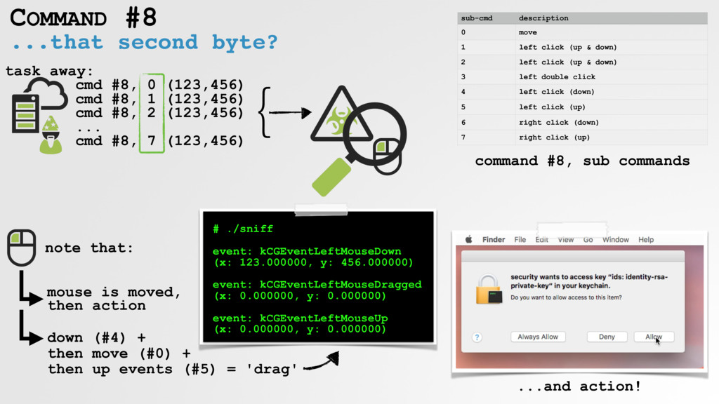 ...that second byte? COMMAND #8 cmd #8, 0 (123,...