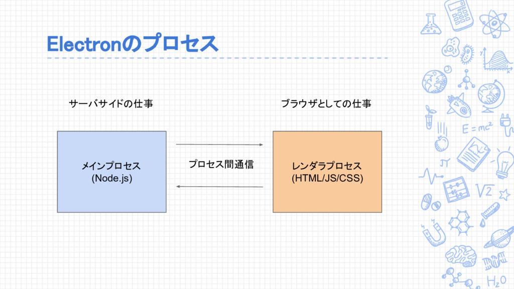 Electronのプロセス メインプロセス (Node.js) レンダラプロセス (HTML/...