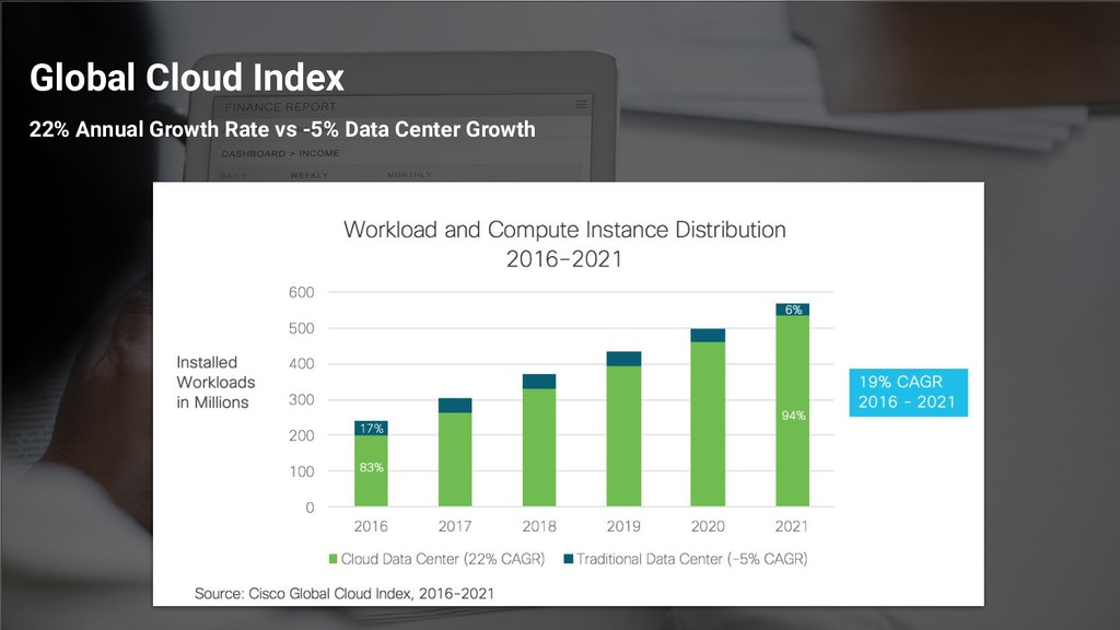 Global Cloud Index 22% Annual Growth Rate vs -5...