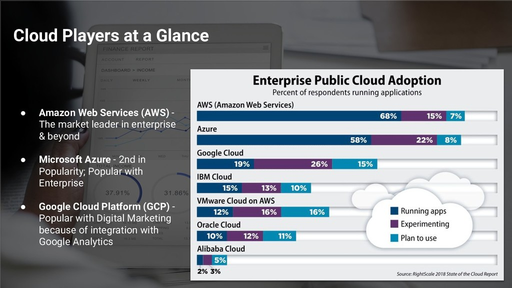 Cloud Players at a Glance ● Amazon Web Services...
