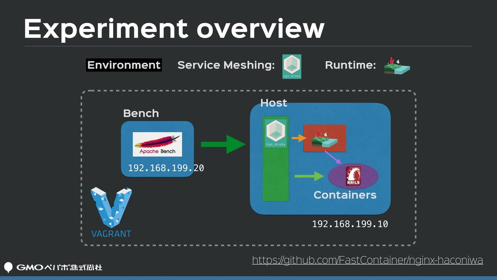 Experiment overview Environment Containers Benc...