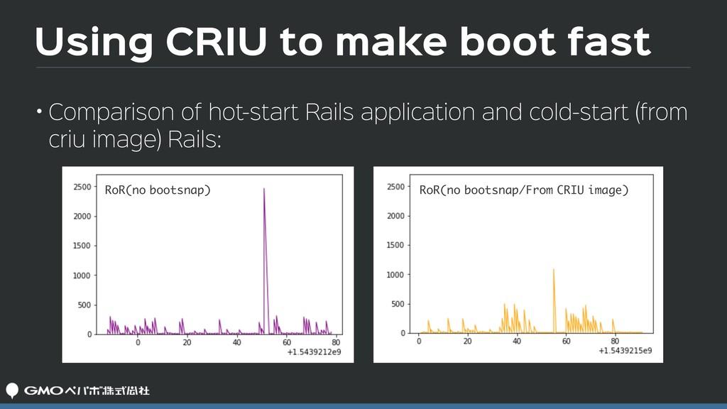 Using CRIU to make boot fast • Comparison of ho...