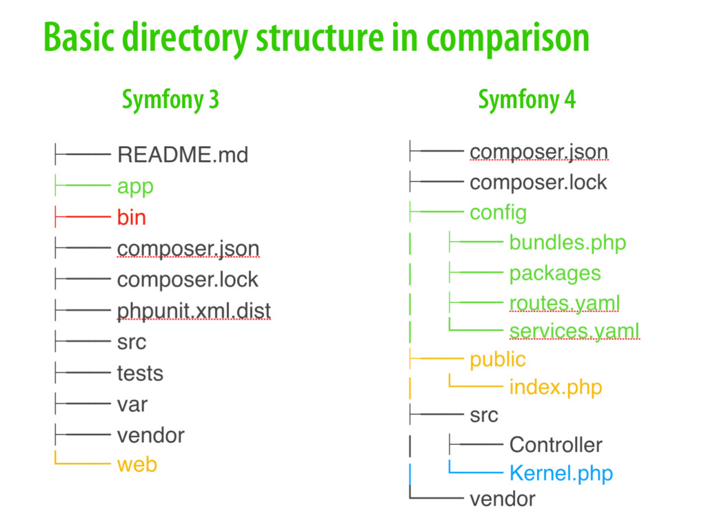 Symfony 3 Symfony 4 Basic directory structure i...