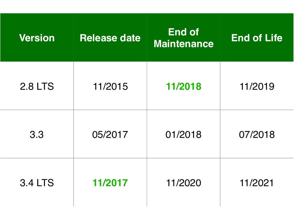 Version Release date End of Maintenance End of ...