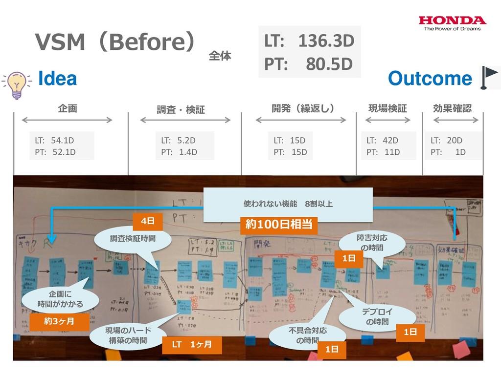 VSM(Before) LT: 136.3D PT: 80.5D LT: 54.1D PT: ...