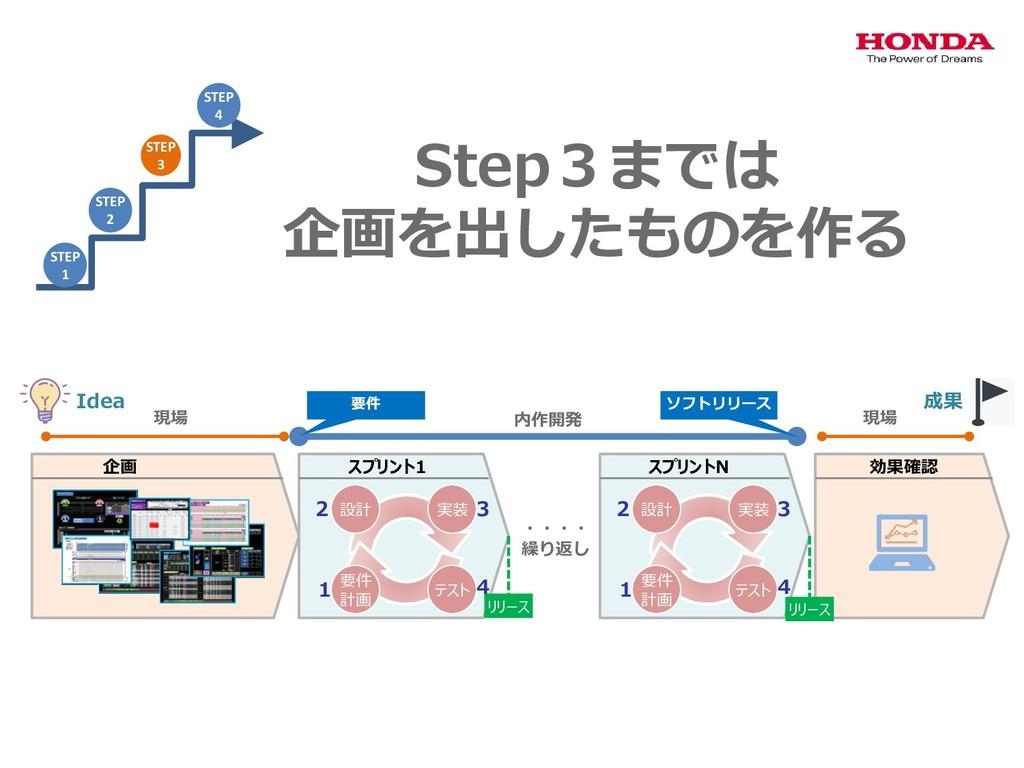 Step3までは 企画を出したものを作る 設計 実装 テスト 要件 計画 スプリント1 リリー...