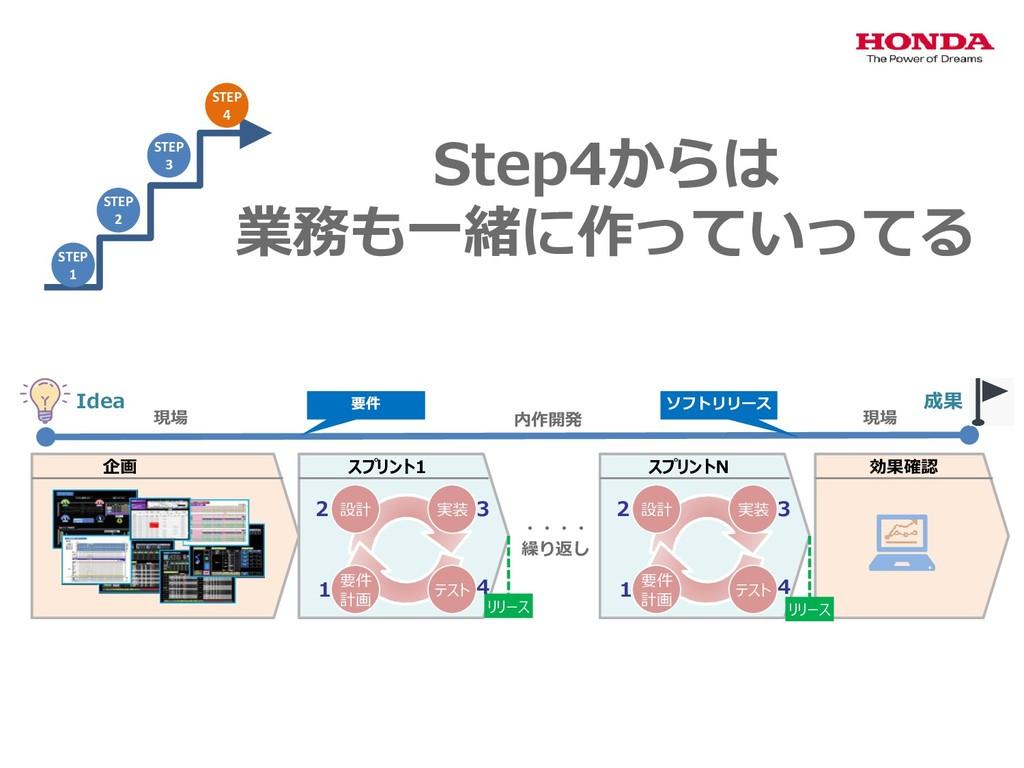 Step4からは 業務も一緒に作っていってる 設計 実装 テスト 要件 計画 スプリント1 リ...