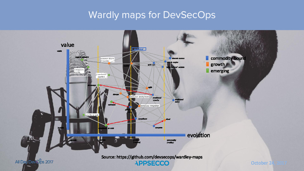 October 24, 2017 Wardly maps for DevSecOps Sour...