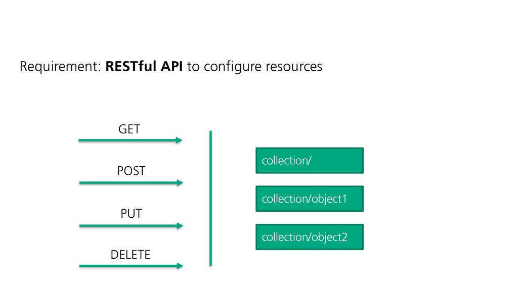 Requirement: RESTful API to configure resources...