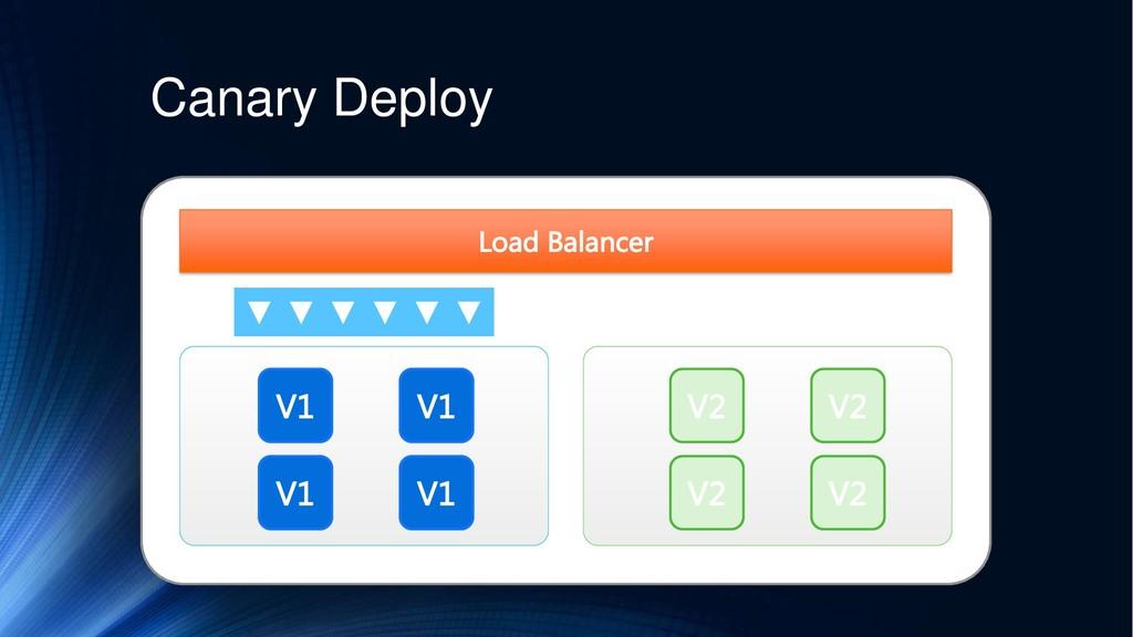 Canary Deploy Load Balancer V1 V1 V1 V1 V2 V2 V...