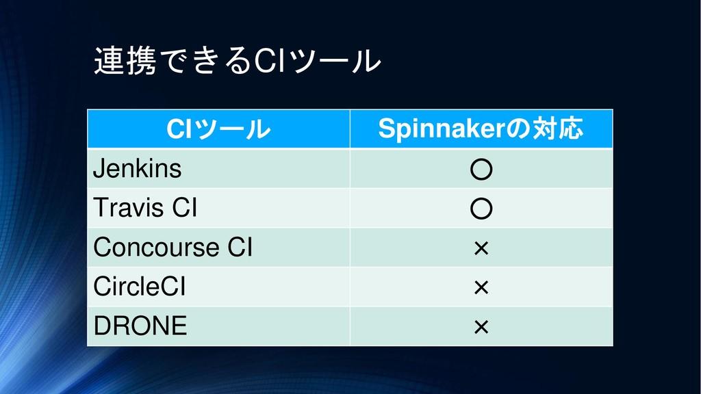 CIツール Spinnakerの対応 Jenkins ○ Travis CI ○ Concou...