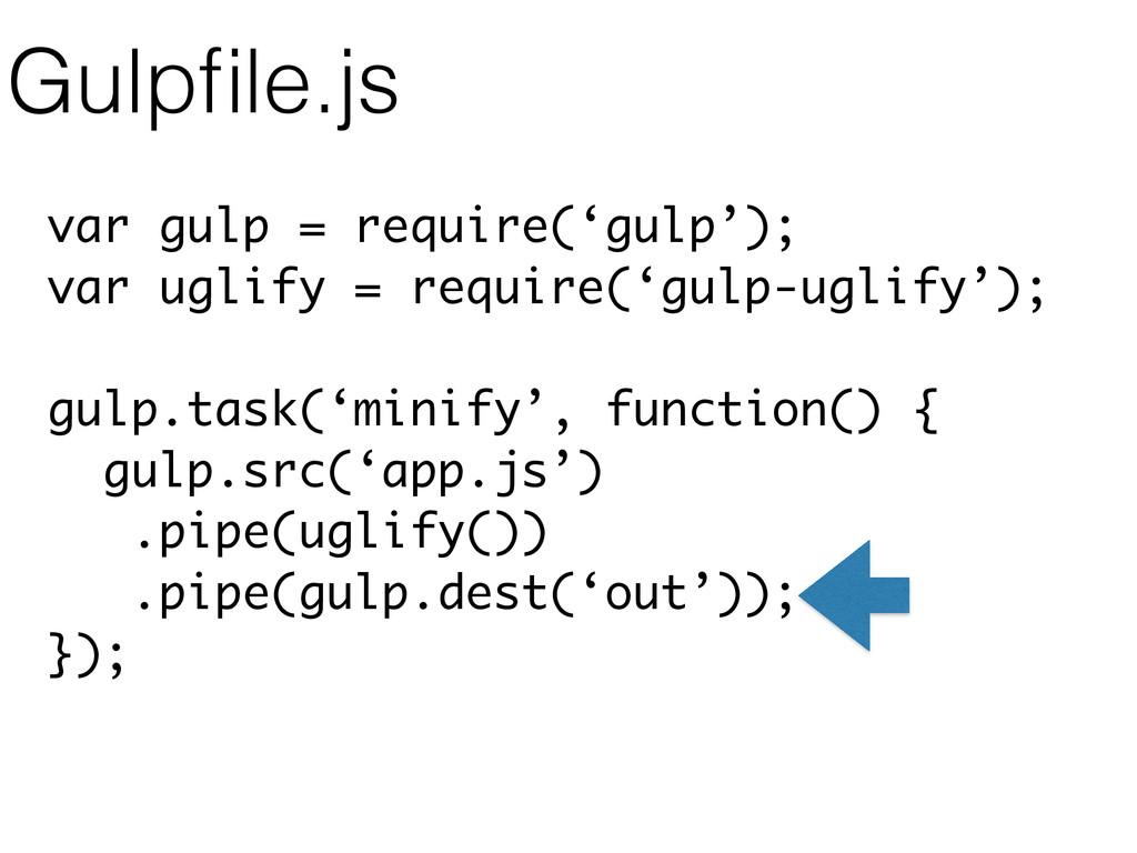 var gulp = require('gulp'); var uglify = requir...