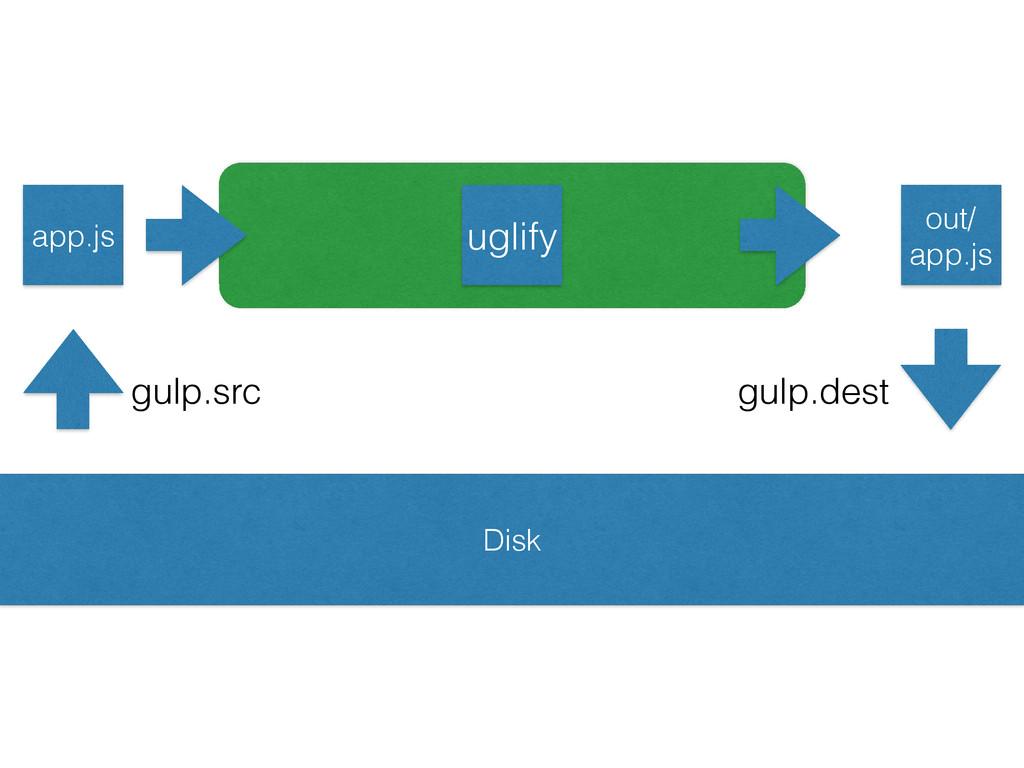 app.js out/ app.js uglify Disk gulp.src gulp.de...