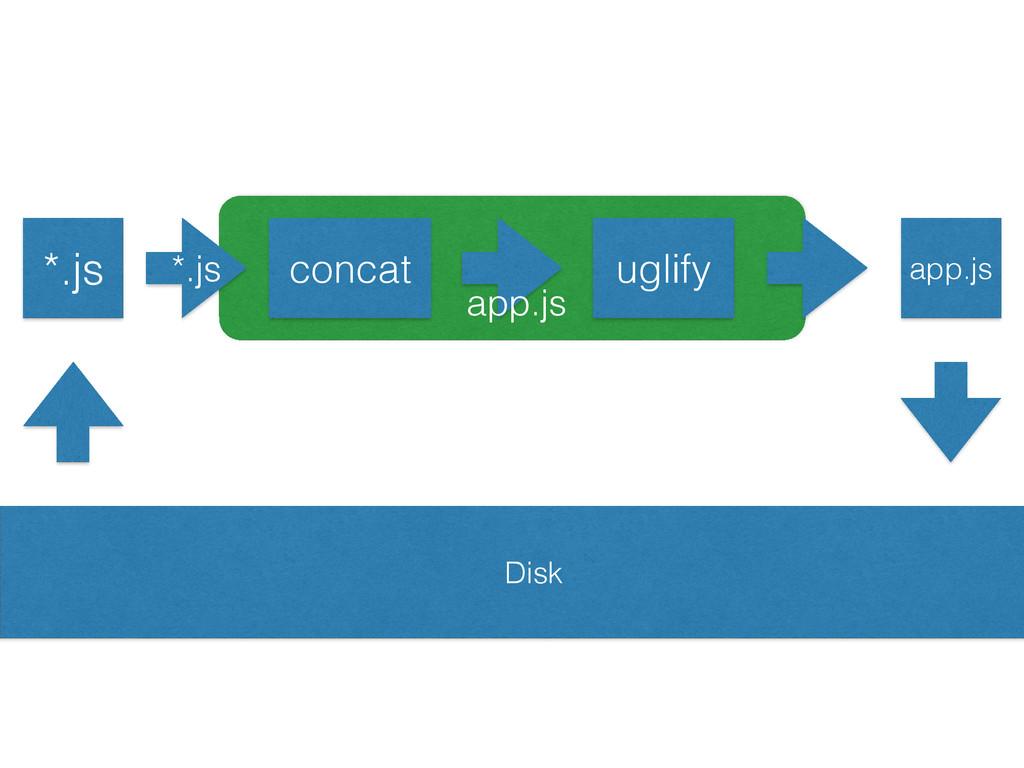 *.js app.js uglify Disk concat app.js *.js