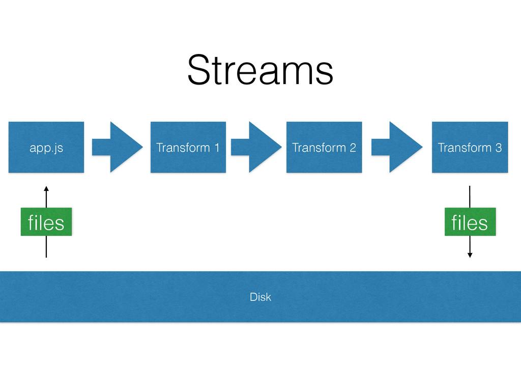Transform 1 Transform 2 Transform 3 Disk Stream...