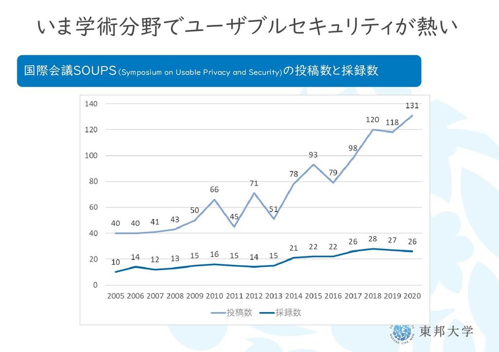 いま学術分野でユーザブルセキュリティが熱い 国際会議SOUPS(Symposium on Us...