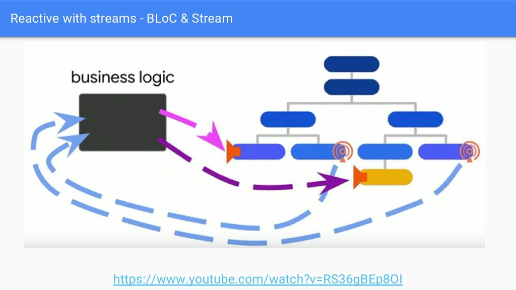 Reactive with streams - BLoC & Stream https://w...