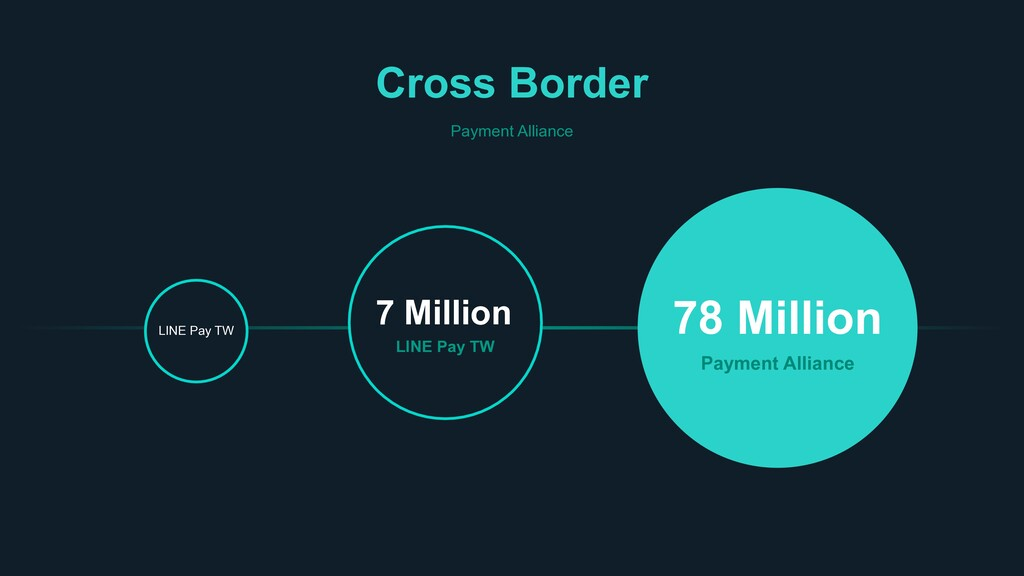 Cross Border Payment Alliance LINE Pay TW 7 Mil...