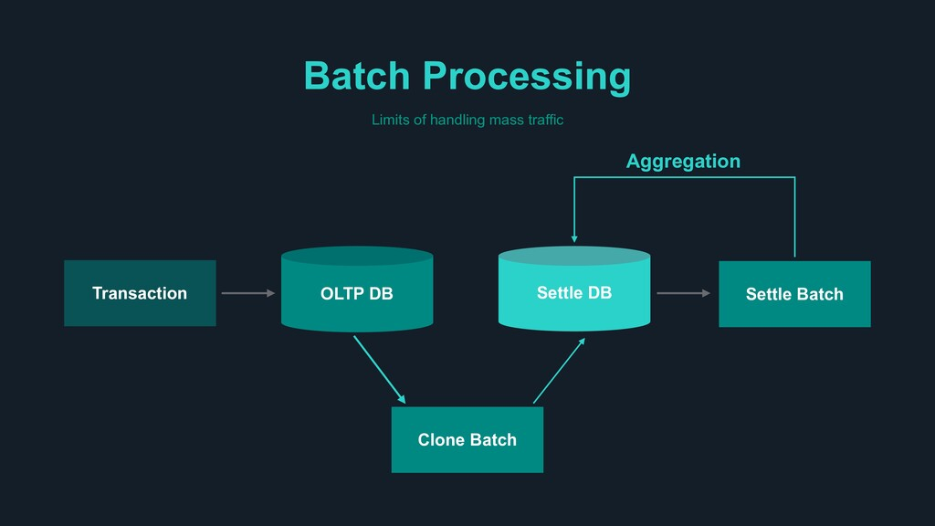 Batch Processing Limits of handling mass traffi...