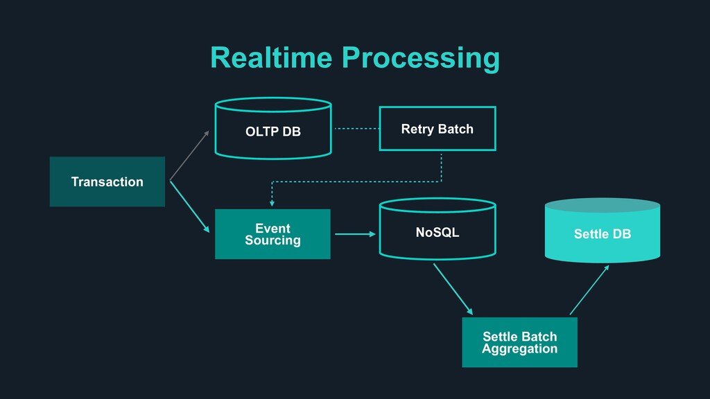 Realtime Processing Transaction NoSQL Settle DB...