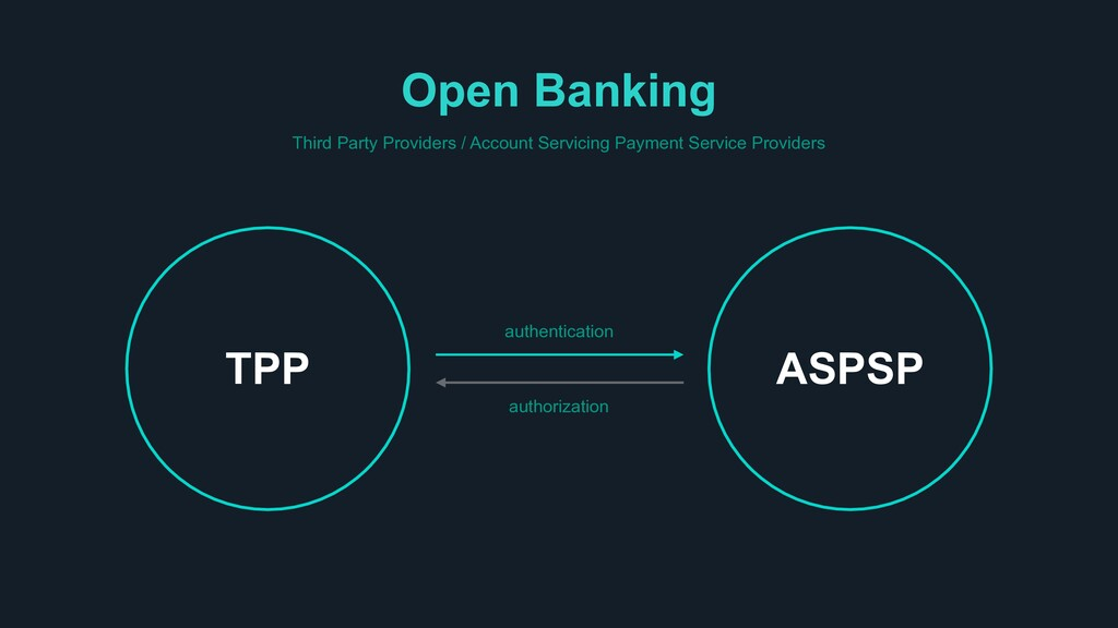 Open Banking Third Party Providers / Account Se...