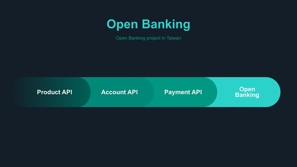 Open Banking Open Banking project in Taiwan Acc...