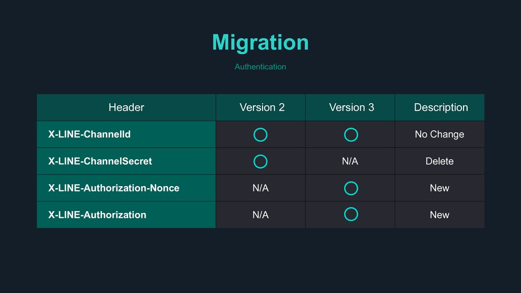 Migration Authentication Header Version 2 Versi...