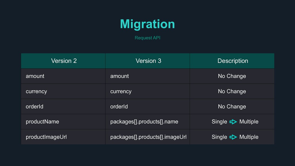 Migration Request API Version 2 Version 3 Descr...