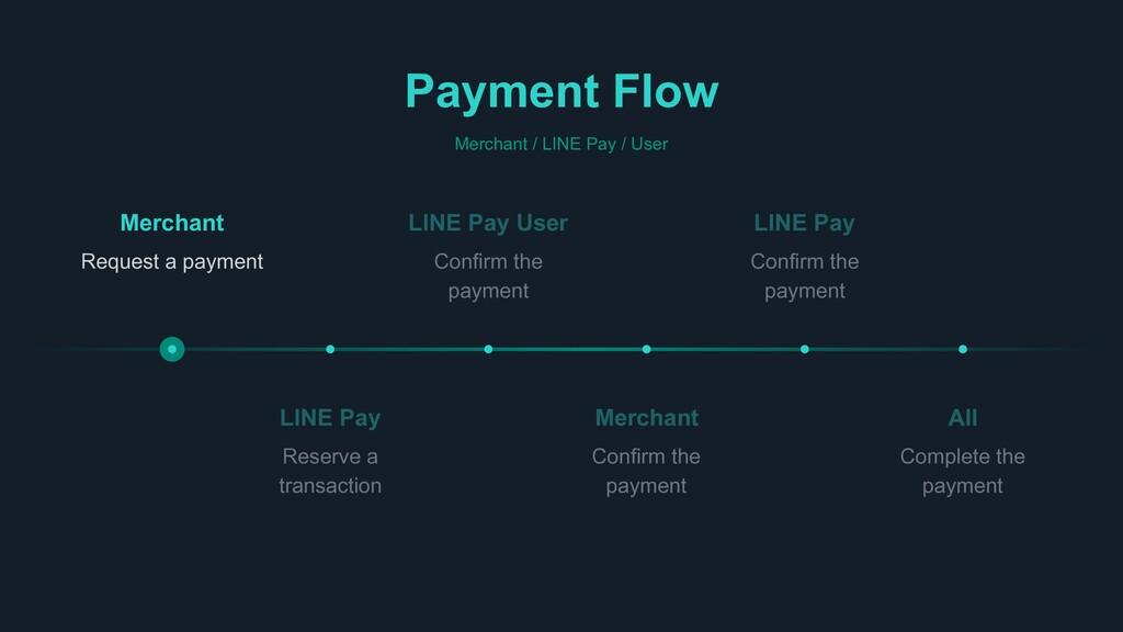 Payment Flow Merchant / LINE Pay / User All Com...